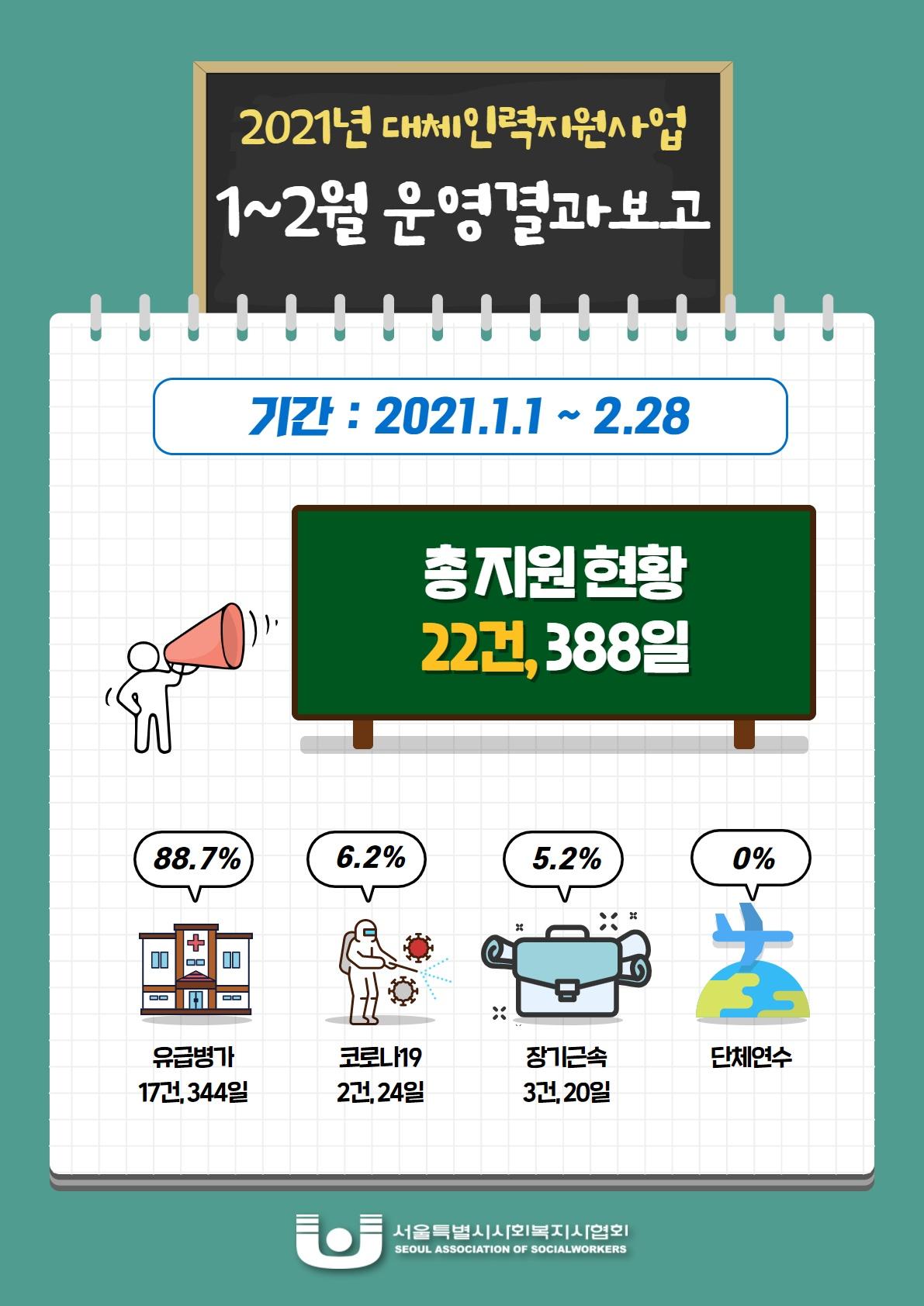 대체인력지원사업 1~2월 운영결과.jpg