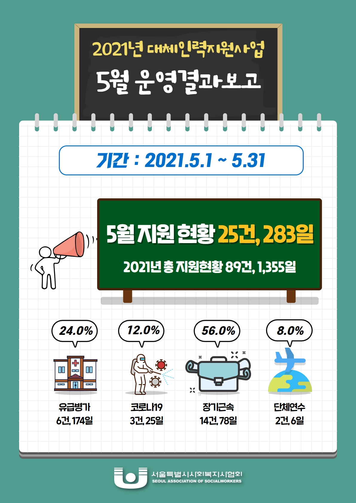 대체인력지원사업 5월 운영결과.jpg